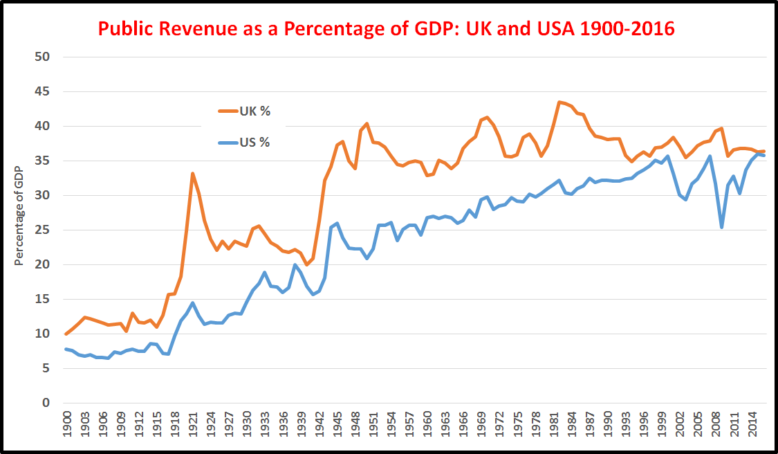 public-revenue-as-percent-gdp-uk-usa-1900-2016