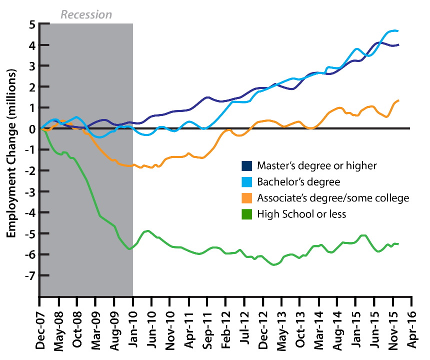 us-employment-education-2007-16